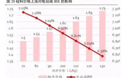硅料价格上涨,光伏制造链价值重新分配