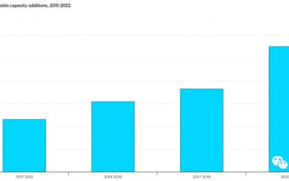 国际能源署:去年新增可再生能源装机达280GW