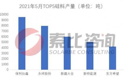 光伏产业2021年5月产量月报:硅料供不应求,电池组件开工率下调