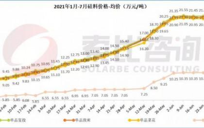 价格分析:硅料三连降,电池片价格继续下行(7月第3周)