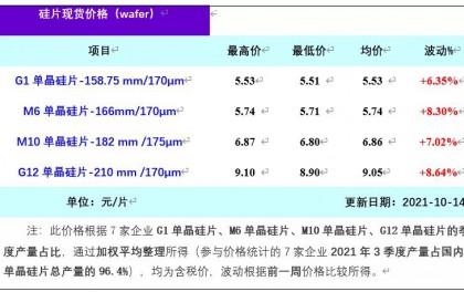 单晶硅片周评-硅片价格大幅上涨(2021年10月14日)